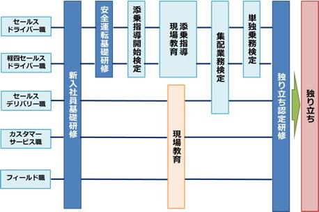 佐川急便_5_研修フロー
