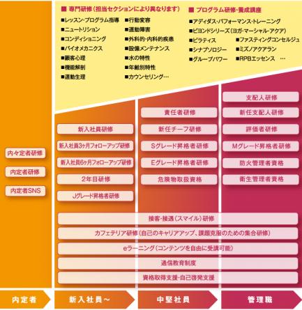 ルネサンス_4_研修教育制度2
